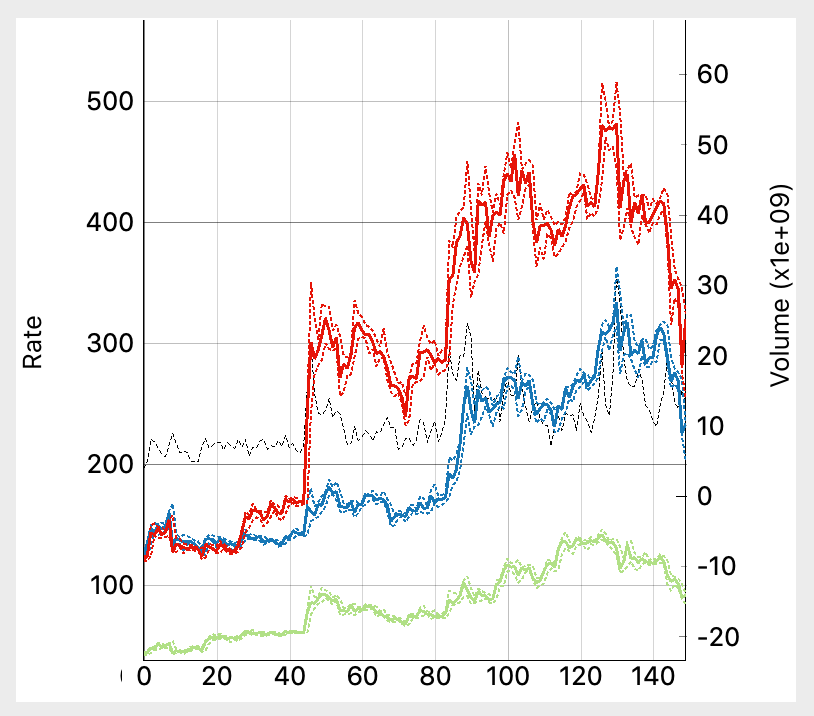 PyQtGraph plot with multiple currencies and volume data